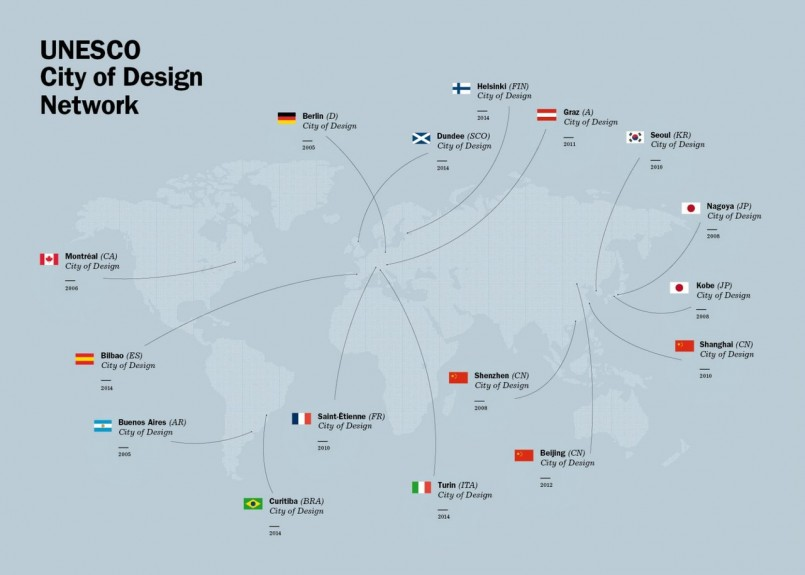 UNESCO Creative Cities of Design